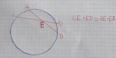משפט 101 אם במעגל שני מיתרים נחתכים, אז מכפלת קטעי מיתר אחד שווה למכפלת קטעי המיתר השני