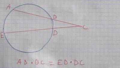 משפט 102 אם מנקודה מחוץ למעגל יוצאים שני חותכים, אז מכפלת חותך אחד בחלקו החיצוני שווה למכפלת החותך השני בחלקו החיצוני
