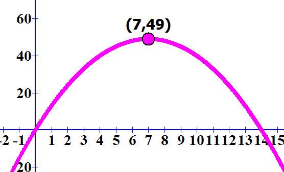 גרף הפונקציה f (x) = 14x - x² ונקודת המקסימום שלו (49, 7)