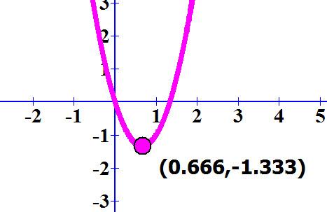 גרף הפונקציה g ' (x) = 3x² - 4x ונקודת המינימום שלה