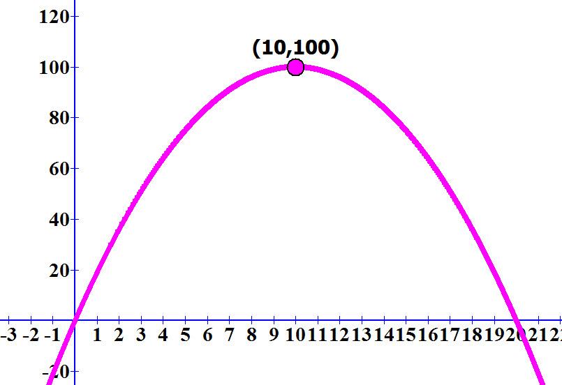 גרף הפונקציה f (x) =20x - x² ונקודת המקסימום שלה (100, 10)