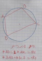ניתן לחסום מרובע במעגל אם ורק אם סכום זוג זוויות נגדיות שווה ל- 180
