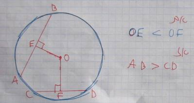 מיתר ארוך נמצא במרחק קצר יותר ממרכז המעגל. מיתר קצר רחוק יותר (משפט 66)