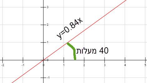 """המחשה: על איזו זווית מדברים כאשר אומרים """"שהזווית עם הכיוון החיובי של ציר ה- X""""...."""