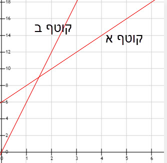 linear-function-16