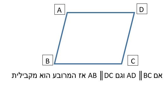 מרובע שיש לו שתי זוגות של צלעות מקבילות הוא מקבילית.
