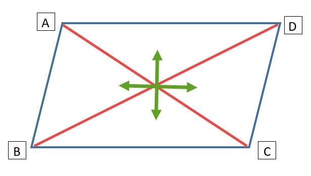 האלכסונים יוצרים שני זוגות של משולשים חופפים
