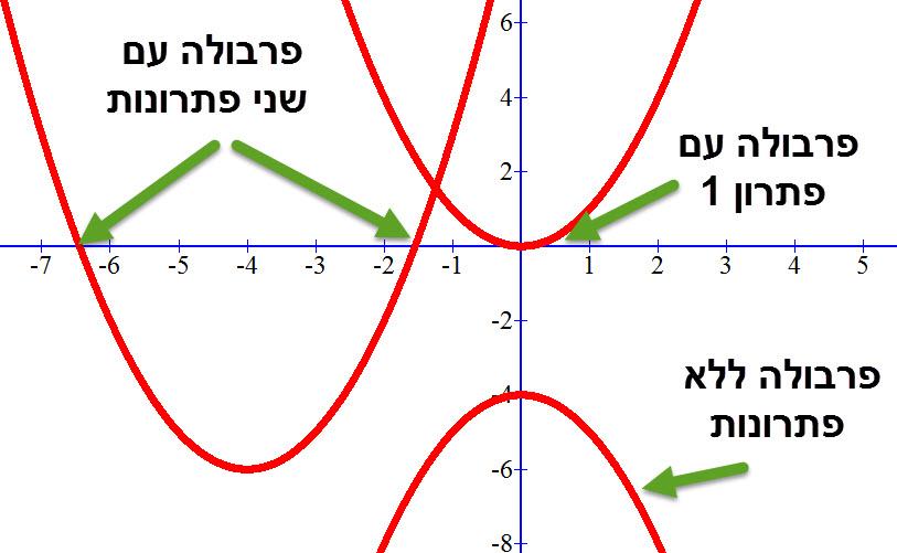 מספר הפתרונות של פרבולה / משוואה ריבועית הוא כמספר נקודות החיתוך שלה עם ציר ה X