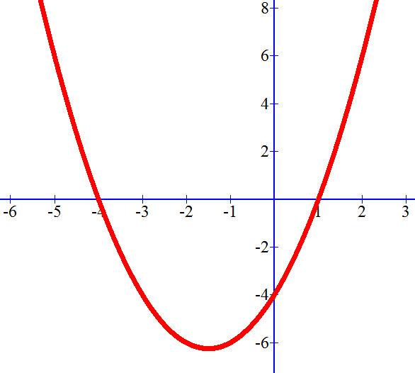 מה הם הפתרונות של המשוואה הריבועית שנראית כך