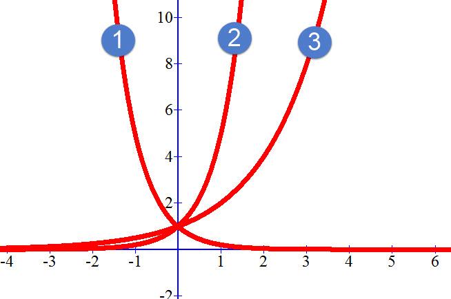 הגרפים של הפונקציות