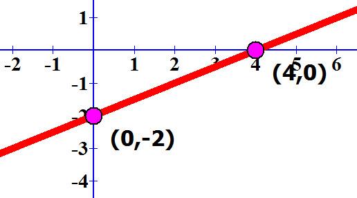שרטוט הישר y = 0.5x -2 ונקודות החיתוך של הישר עם הצירים
