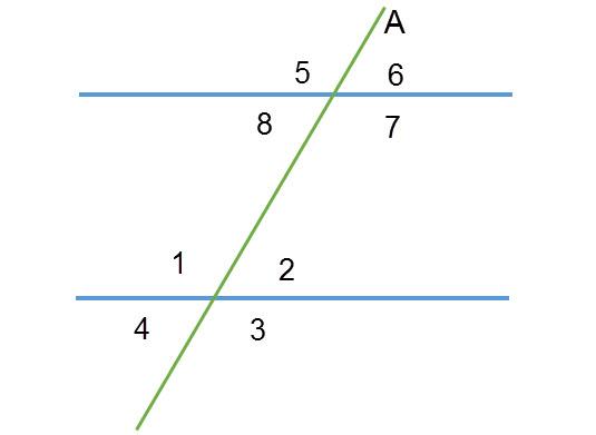 שני קווים מקבילים וישר שלישי (A) שחותך אותם