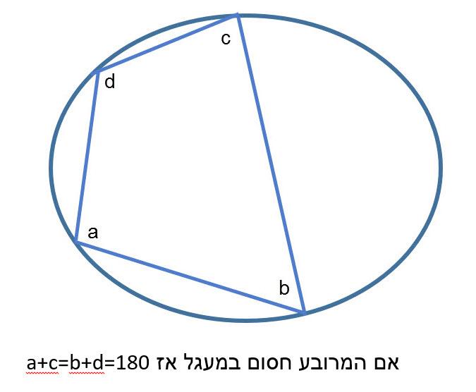 ניתן לחסום מרובע במעגל אם ורק אם סכום זוג זוויות נגדיות שווה ל- 180.