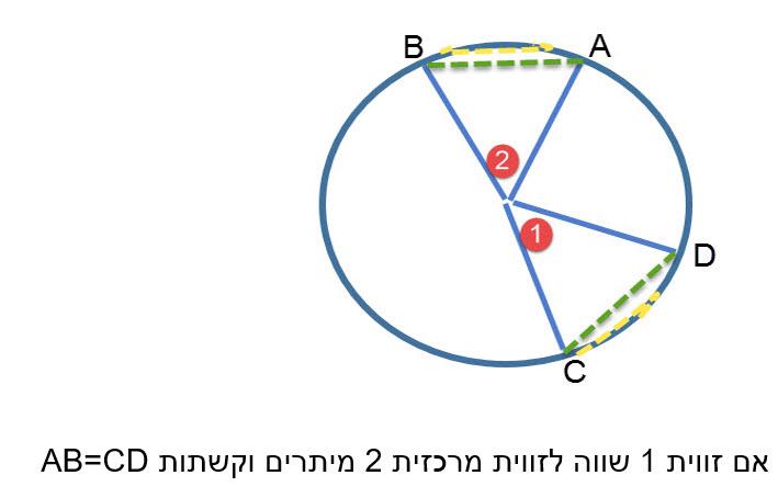 במעגל, שתי זוויות מרכזיות שוות זו לזו אם ורק אם שתי המיתרים הקשתות המתאימות להן שוות זו לזו