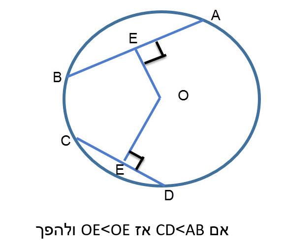 66. במעגל , אם מרחקו של מיתר ממרכז המעגל קטן יותר ממרחקו של מיתר אחר , אז מיתר זה ארוך יותר מהמיתר האחר.