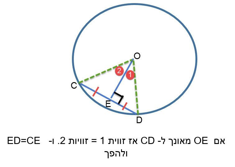 האנך ממרכז המעגל למיתר חוצה את המיתר, חוצה את הזווית המרכזית המתאימה למיתר וחוצה את הקשת המתאימה למיתר ולהפך