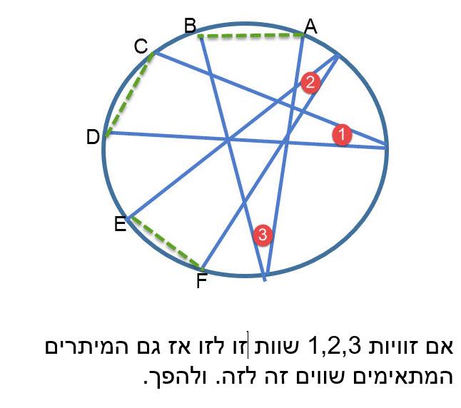 במעגל, לזוויות היקפיות שוות קשתות שוות ומיתרים שווים.