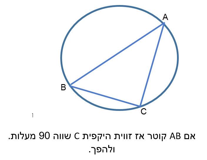 זווית היקפית הנשענת על קוטר היא זווית ישרה (90 מעלות).