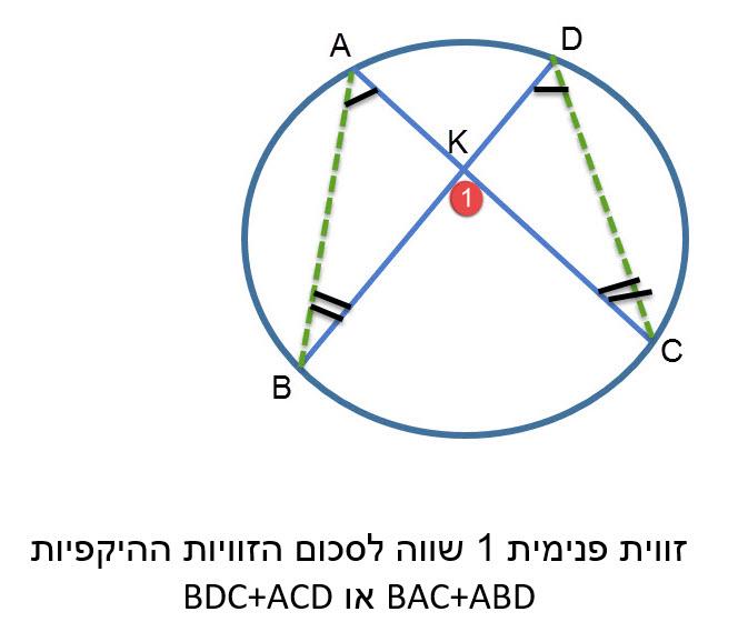 במעגל , זווית פנימית שווה למחצית סכום שתי הקשתות הכלואות בין שוקי הזווית ובין המשכיהן.