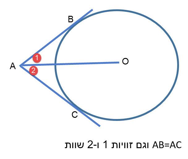 80. שני משיקים למעגל היוצאים מאותה נקודה שווים זה לזה. 81. קטע המחבר את מרכז המעגל לנקודה ממנה יוצאים שני משיקים למעגל, חוצה את הזווית שבין המשיקים.