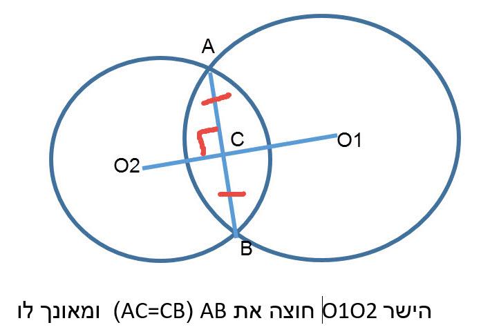 קטע המרכזים של שני מעגלים נחתכים , חוצה את המיתר המשותף ומאונך לו.