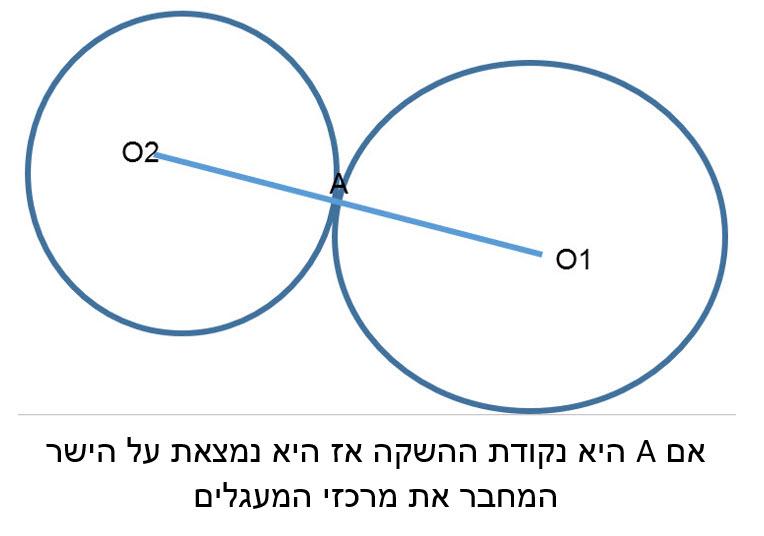 קודת ההשקה של שני מעגלים המשיקים זה לזה, נמצאת על קטע המרכזים או על המשכו.