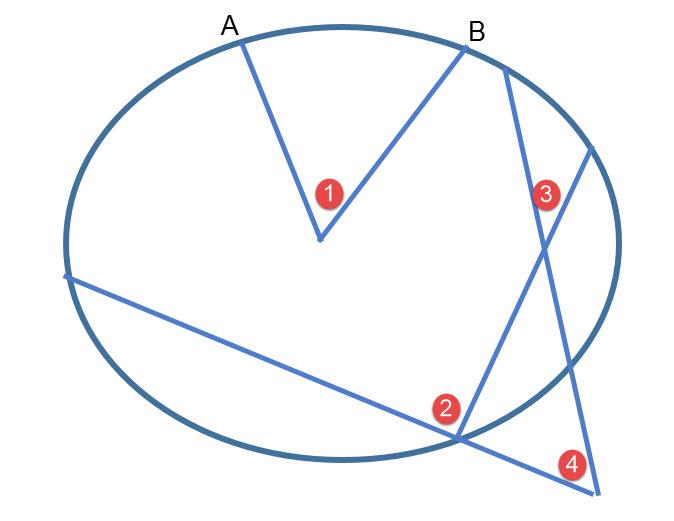 הגדרת זוויות במעגל