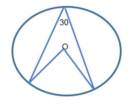 מצאו את גודל הזווית המרכזית שגודל הזווית ההקיפית הנשענת על אותה קשת היא 30