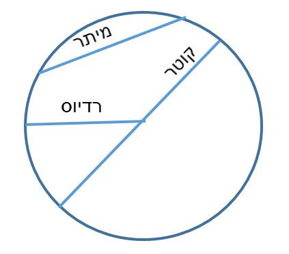 מעגל, מיתר, רדיוס וקוטר
