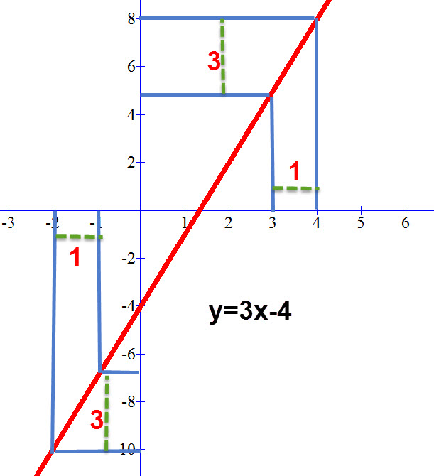 גרף הממחיש שקצב העליה של פונקציה קווית שווה בכול מקום