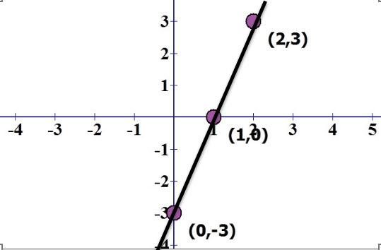 נשים את שלושת הנקודות שמצאנו בטבלה על מערכת צירים והקו העובר בניהן הוא גרף הישר