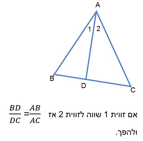 חוצה זווית פנימית במשולש מחלק את הצלע שמול הזווית לשני קטעים אשר היחס ביניהם שווה ליחס הצלעות הכולאות את הזווית בהתאמה.