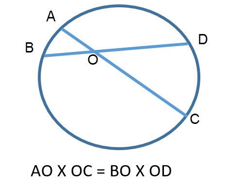 אם במעגל שני מיתרים נחתכים, אז מכפלת קטעי מיתר אחד שווה למכפלת קטעי המיתר השני.