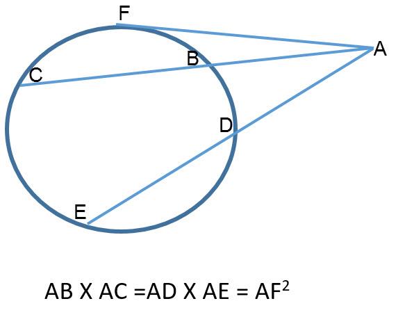 101. אם מנקודה מחוץ למעגל יוצאים שני חותכים, אז מכפלת חותך אחד בחלקו החיצוני שווה למכפלת החותך השני בחלקו החיצוני. 102. אם מנקודה שמחוץ למעגל יוצאים חותך ומשיק, אז מכפלת החותך בחלקו החיצוני שווה לריבוע המשיק.