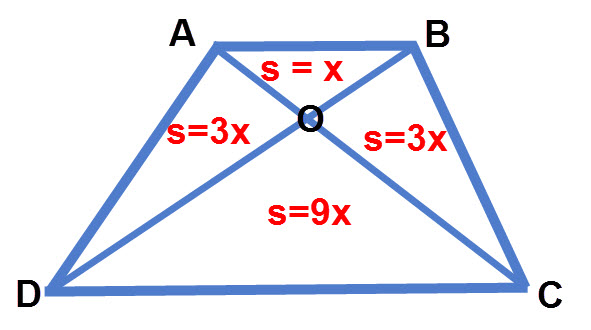 מכוון שהאלכסונים יוצרים משולשים דומים אם נדע שטח של משולש אחד ואת יחס הדמיון נוכל לדעת את השטח של כל אחד מהארבעת המשולשים