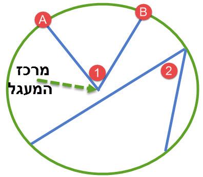 זווית מרכזית וזווית היקפית במעגל