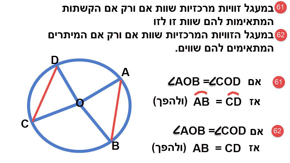 61.במעגל, שתי זוויות מרכזיות שוות זו לזו אם ורק אם שתי הקשתות המתאימות להן שוות זו לזו. 62.במעגל, שתי זוויות מרכזיות שוות זו לזו אם ורק אם שני המיתרים המתאימים להן שווים זה לזה.