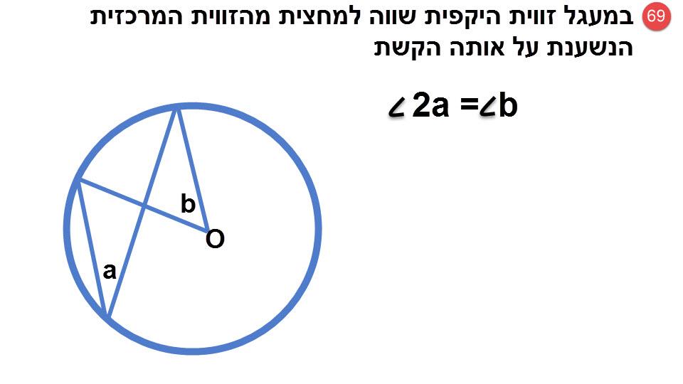 69.במעגל, זווית היקפית שווה למחצית הזווית המרכזית הנשענת על אותה הקשת.