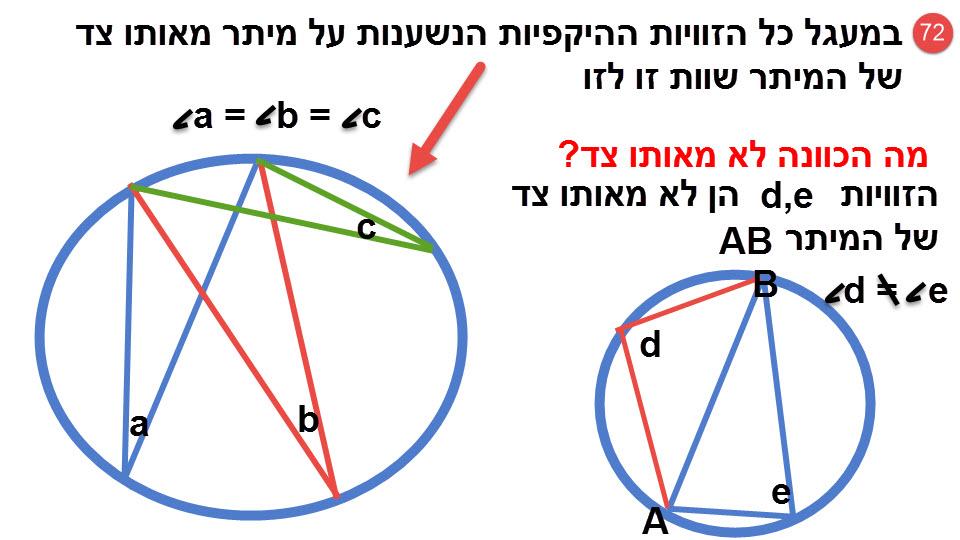 72.במעגל, כל הזוויות ההיקפיות הנשענות על מיתר מאותו צד של המיתר שוות זו לזו.