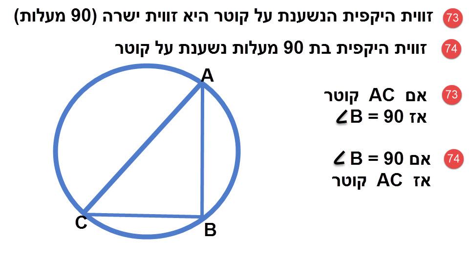 73.זווית היקפית הנשענת על קוטר היא זווית ישרה (90). 74.זווית היקפית בת נשענת על קוטר.