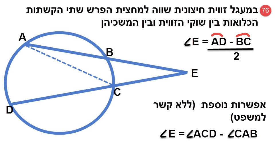 76.במעגל, זווית חיצונית שווה למחצית הפרש שתי הקשתות הכלואות בין שוקי הזווית ובין המשכיהן.