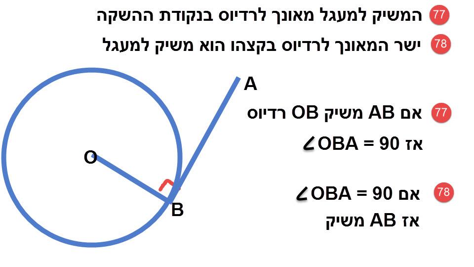 77.המשיק למעגל מאונך לרדיוס בנקודת ההשקה. 78.ישר המאונך לרדיוס בקצהו הוא משיק למעגל.