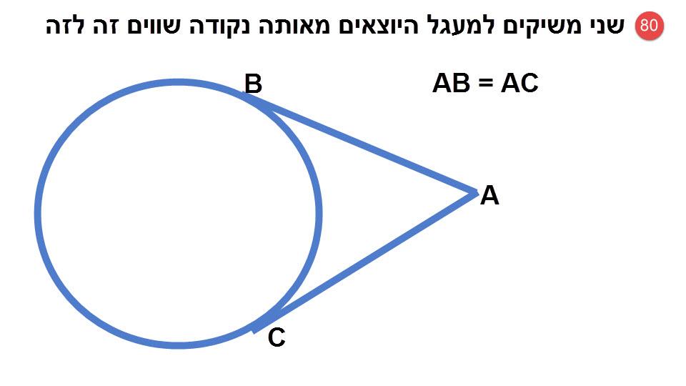 80.שני משיקים למעגל היוצאים מאותה נקודה שווים זה לזה.