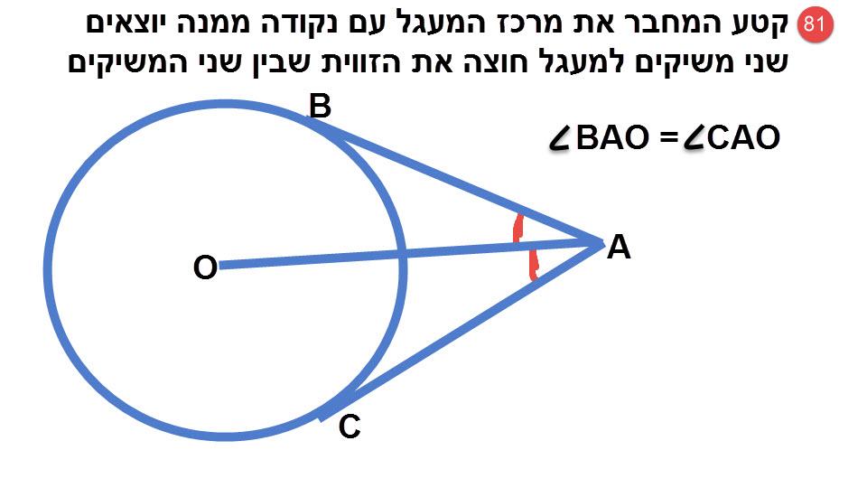 81.קטע המחבר את מרכז המעגל לנקודה ממנה יוצאים שני משיקים למעגל, חוצה את הזווית שבין המשיקים.
