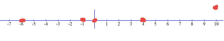 נסמן את הנקודה x=10 ואת נקודות החיתוך על ציר המספרים