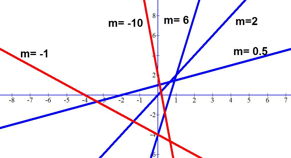 כל הקווים הכחולים עולים ולכן ערך ה m שלהם חיובי. כל הישרים האדומים יורדים לכן ערך ה m שלהם שלילי. ליד כל ישר מופיע ערך ה m שלו.