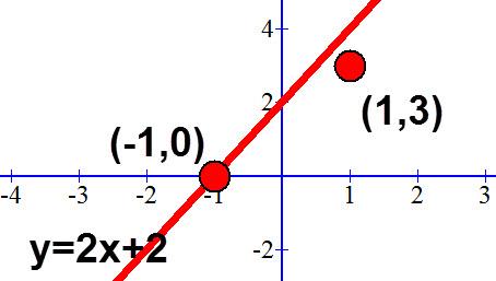 בדיקה האם נקודות נמצאות על הישר y=2x+2