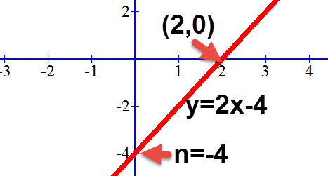 מציאת נקודת החיתוך עם ציר ה x.