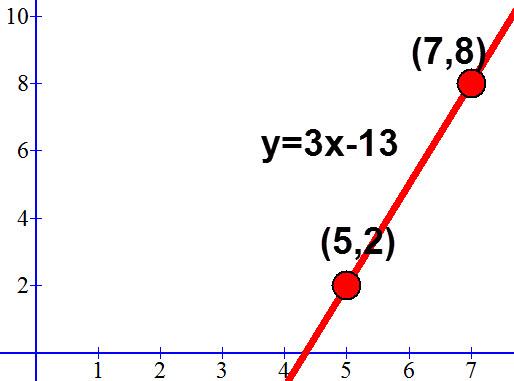 משוואת הישר y=3x-13 ושתי נקודות שעליו (5,2) ו (7,8).