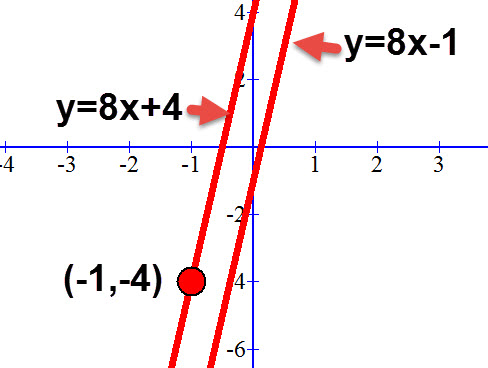 משוואת הישר המבוקש y=8x+4 נקודה דרכה הוא עובר והישר המקביל אליו.